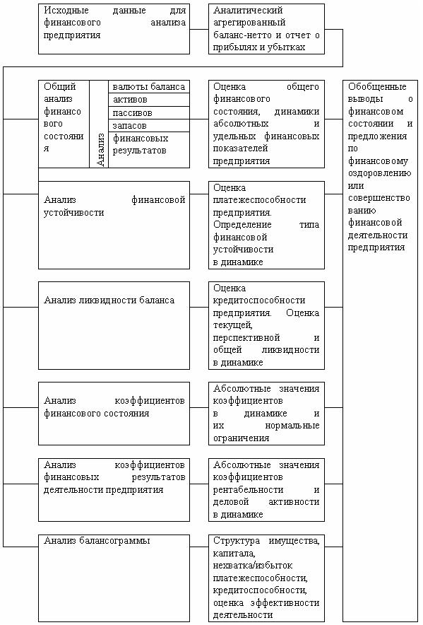 Информационная база финансового анализа