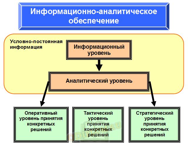 информационно-аналитическое обеспечение