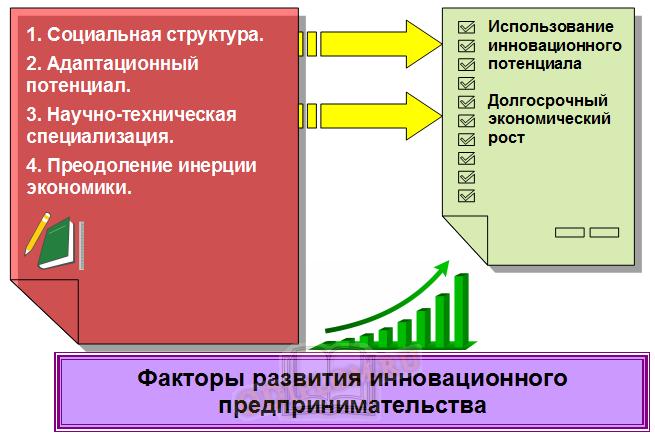 Инновационное предпринимательство