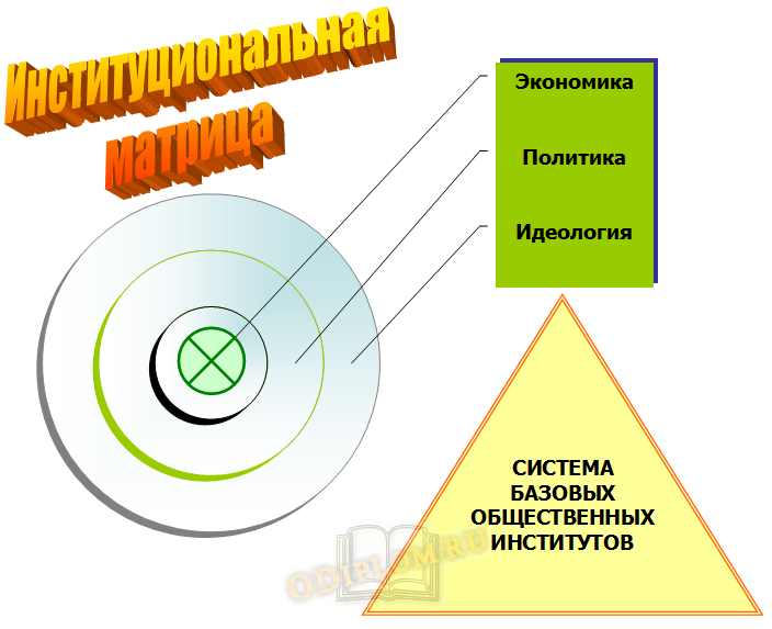 институциональная матрица