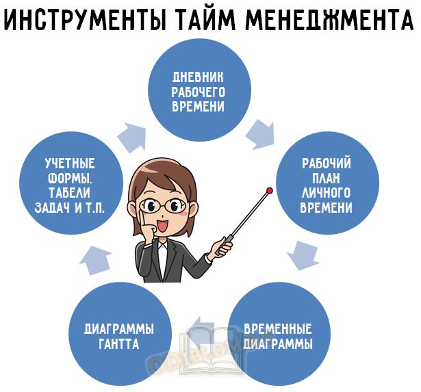 инструменты тайм-менеджмента