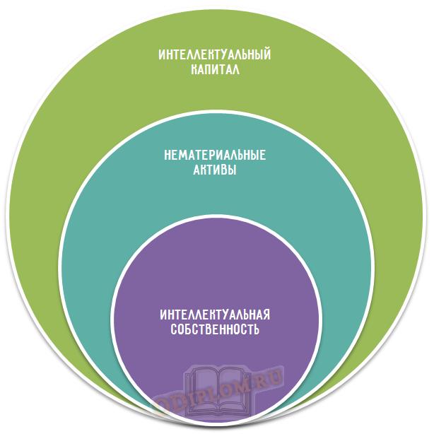 Структура интеллектуального капитала