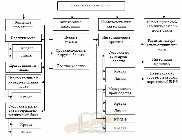 Инвестиционная деятельность коммерческих банков