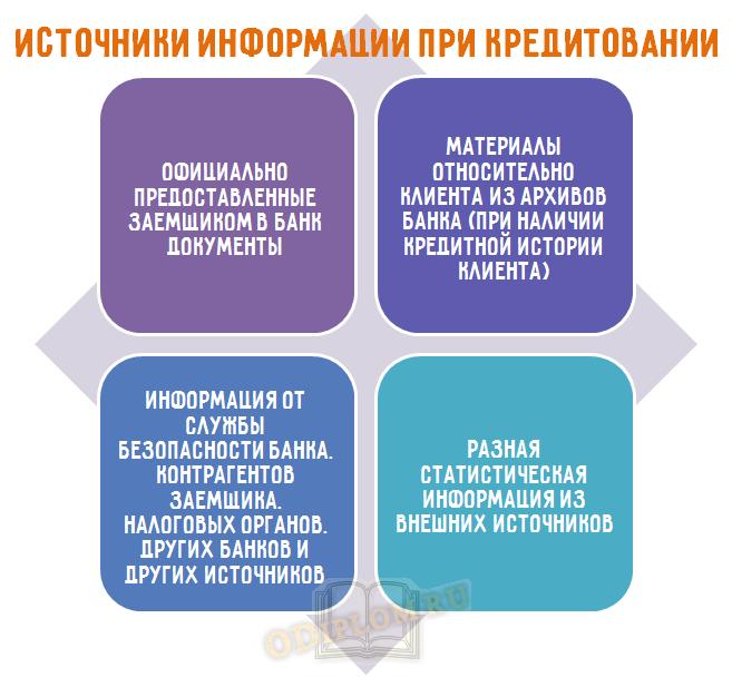источники информации при организации кредитования