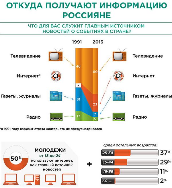Источники новостей для россиян в 1993 и 2013 годах
