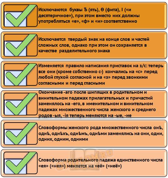 Изменения в русском языке 1917 года
