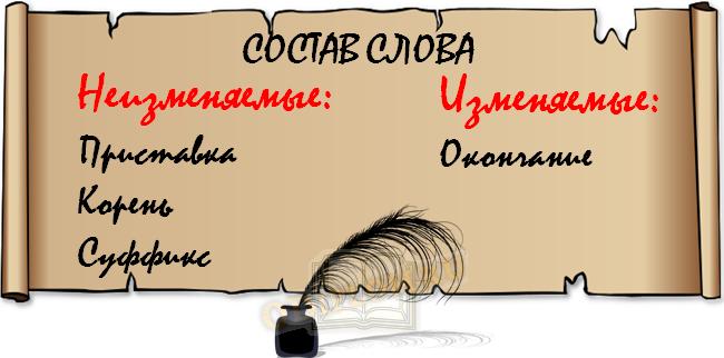 Изменяемые и неизменяемые элементы слов
