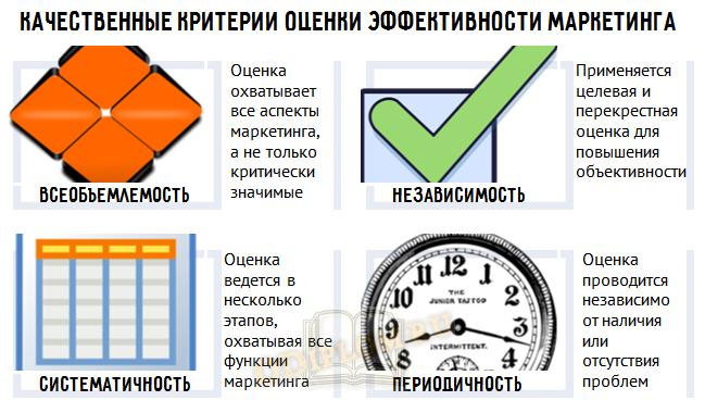 Критерии эффективности маркетинговой деятельности