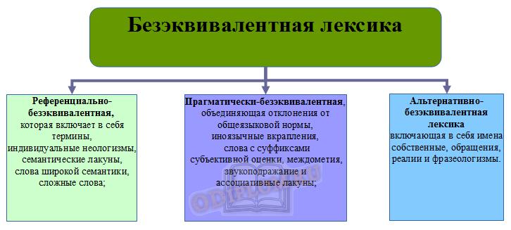 Классификация безэквивалентной лексики по А.О. Иванову