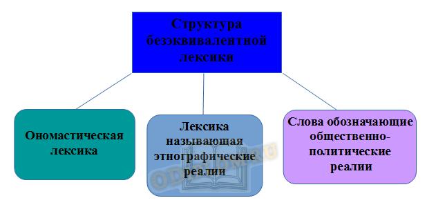 Классификация безэквивалентной лексики по Влахову и Флорину