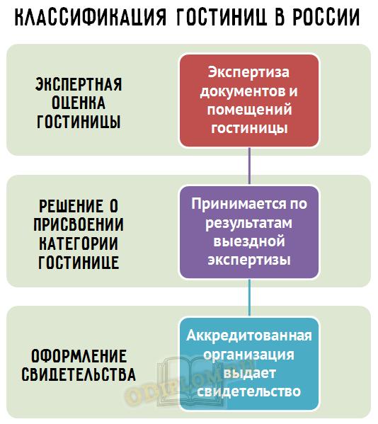 Классификация гостиниц в России