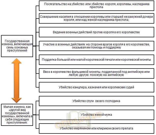 Классификация государственной измены из статута 1352 года