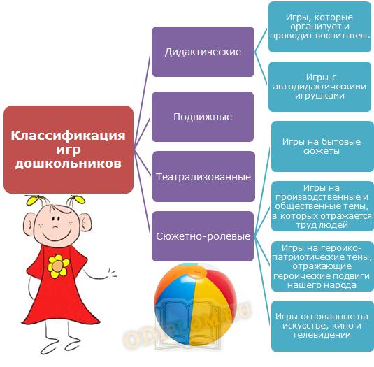 классификация игр дошкольников