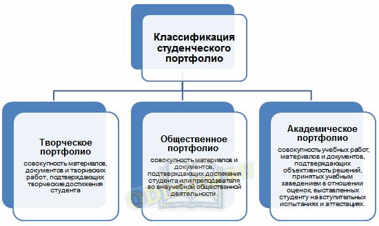 Классификация студенческого портфолио по Миронову