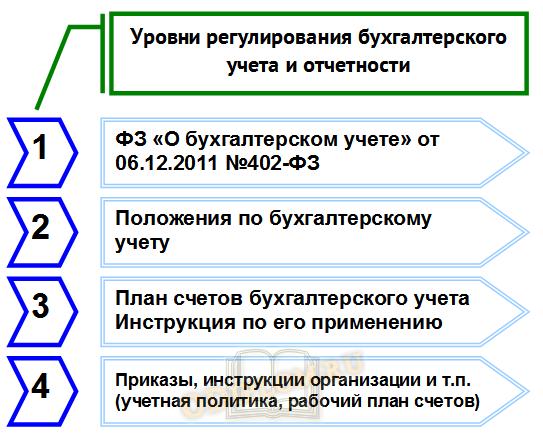 Ключевые документы регулирования бухгалтерского учета и отчетности