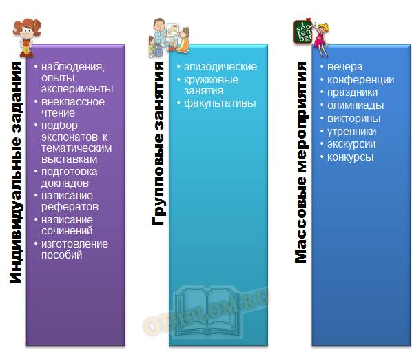 Ключевые формы внеклассной работы в школе