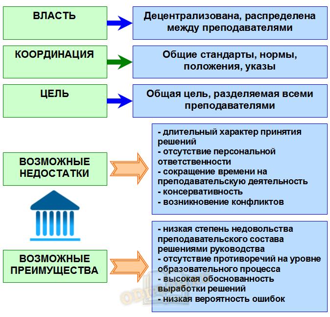 Коллегиальная модель управления вузом