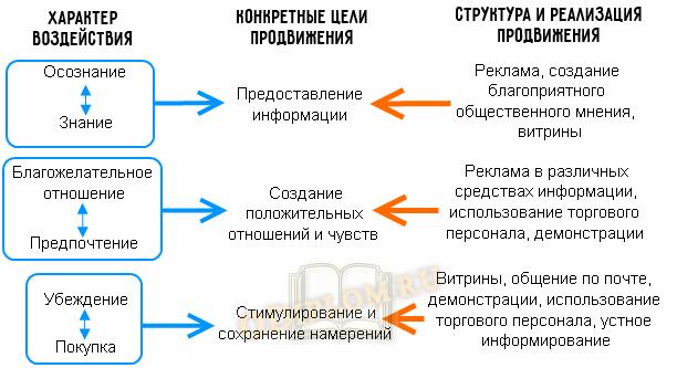 комплекс продвижения товаров