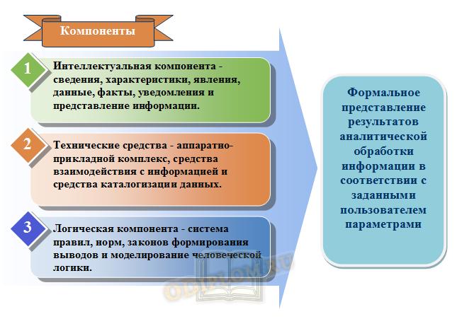 компоненты средств информационно-аналитических систем