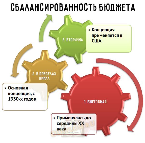 концепции сбалансированности бюджета