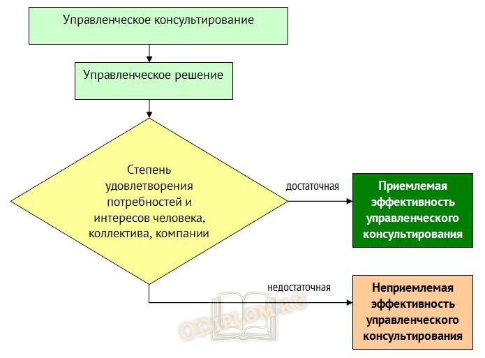 Концепция оценки управленческого консультирования