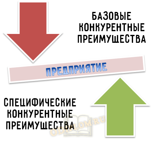Базовые и специфические Конкурентные преимущества