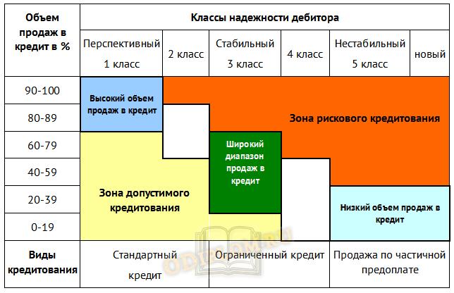 Кредитная политика предприятия