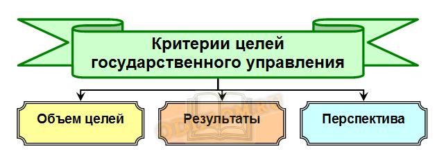 Критерии целей государственного управления