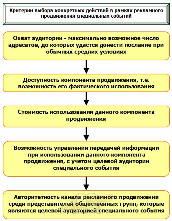 критерии действий рекламного продвижения