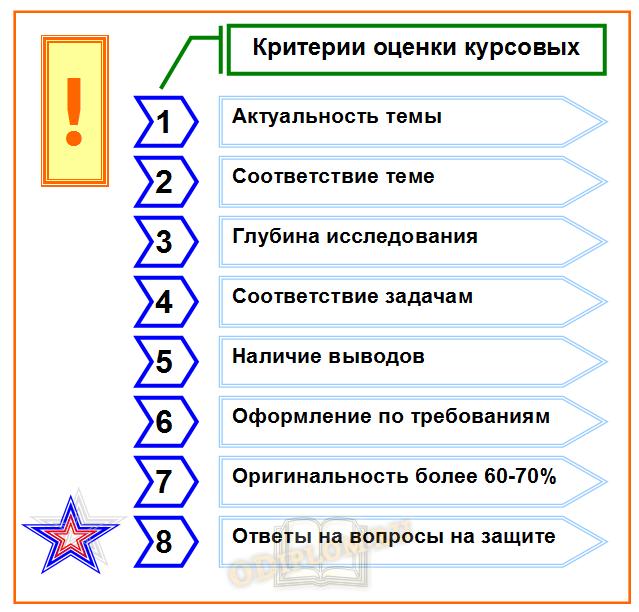 Критерии оценки курсовых работ