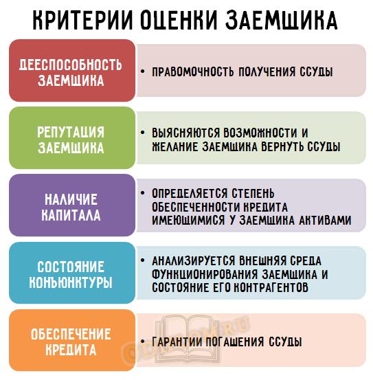 Критерии оценки заемщика