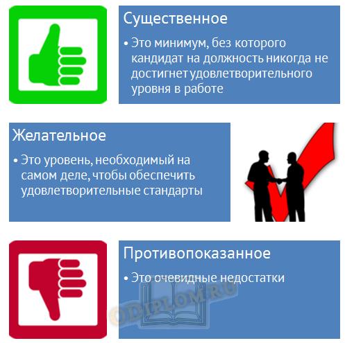Критерии подбора персонала