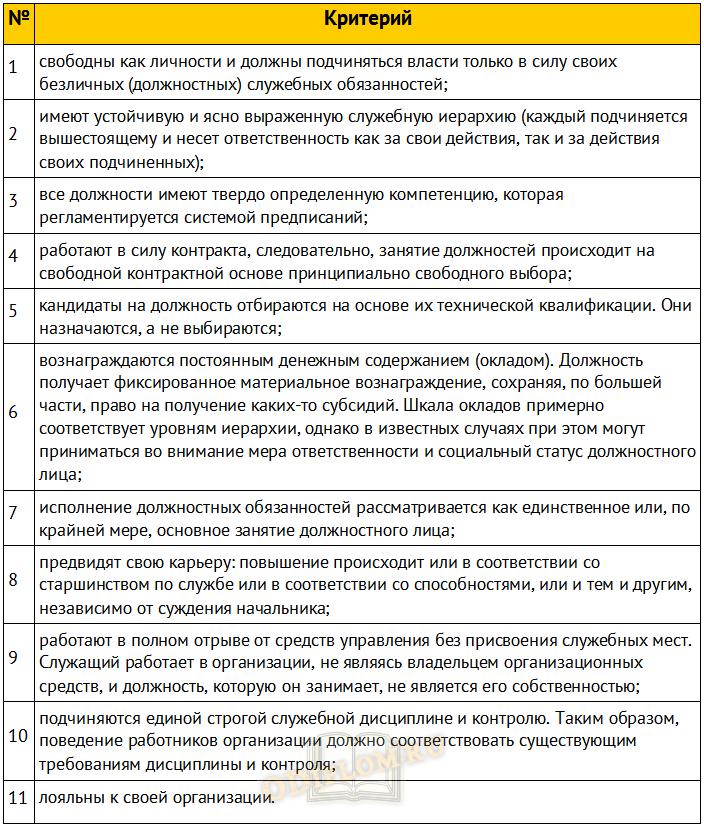 Критерии рациональной бюрократии