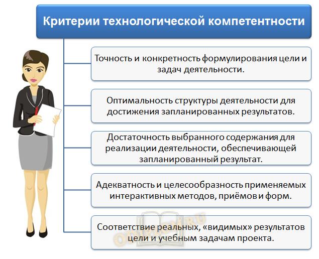 Критерии технологической компетентности