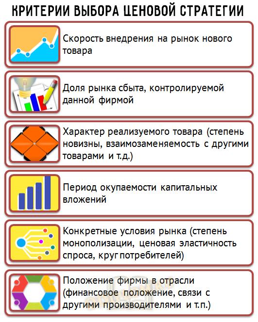 критерии выбора ценовой стратегии