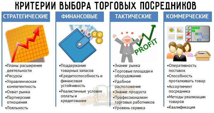 критерии выбора посредников