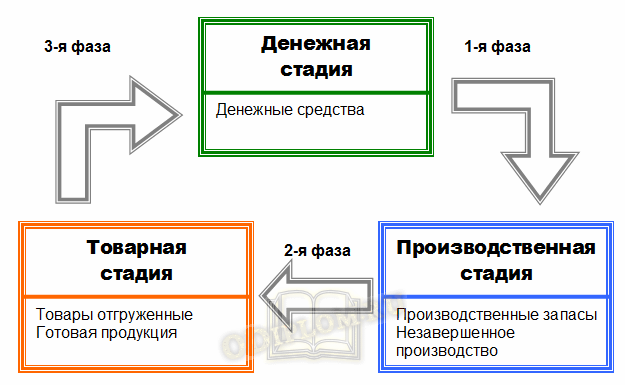 Кругооборот оборотных средств