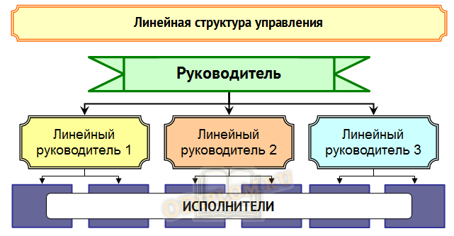 линейная структура управления