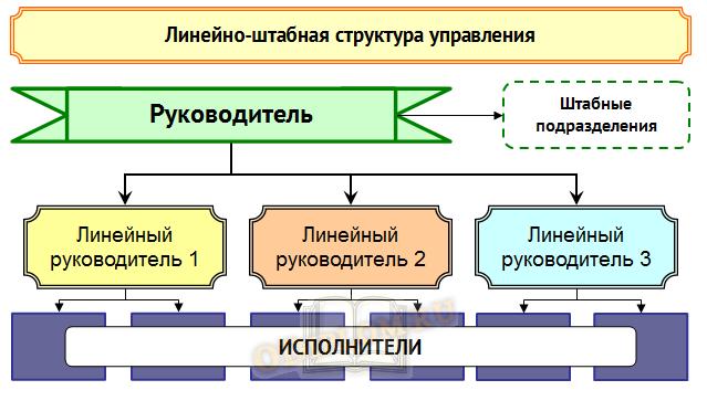 линейно штабная структура управления
