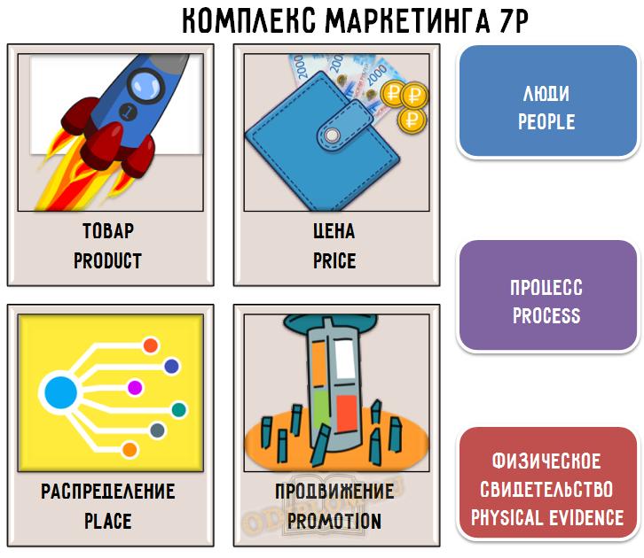 Комплекс маркетинга 7P