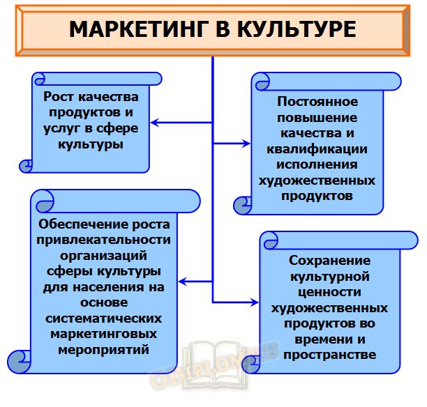 МАРКЕТИНГ В КУЛЬТУРЕ