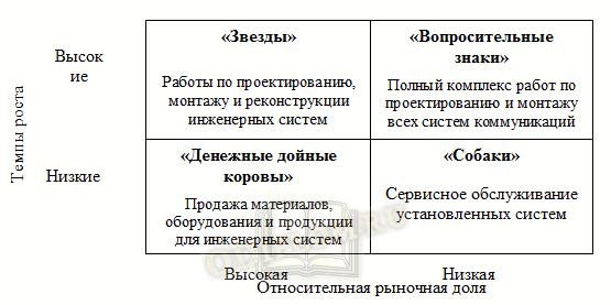 Маркетинговый план, пример матрицы БКГ