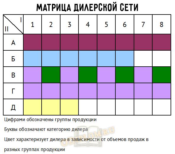 матрица дилерской сети