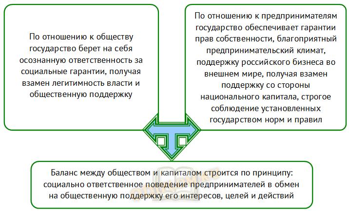 Механизм социального партнерства