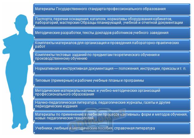 Методические материалы и документация методического кабинета