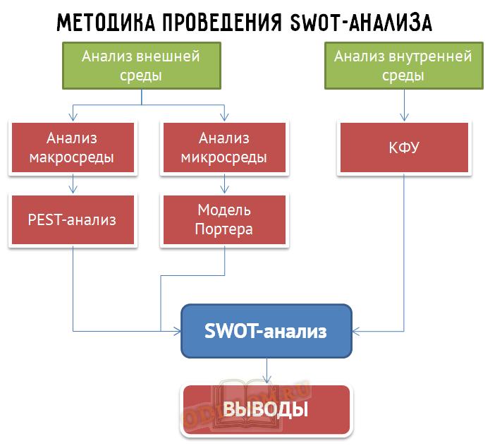 методика swot-анализа