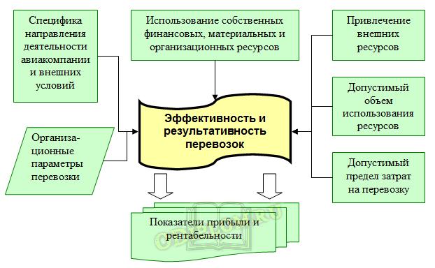 Методологическая схема определения эффективности воздушных перевозок