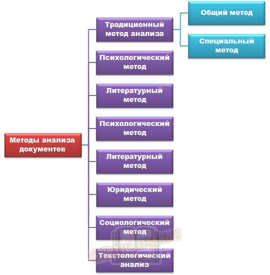 Методы анализа документов