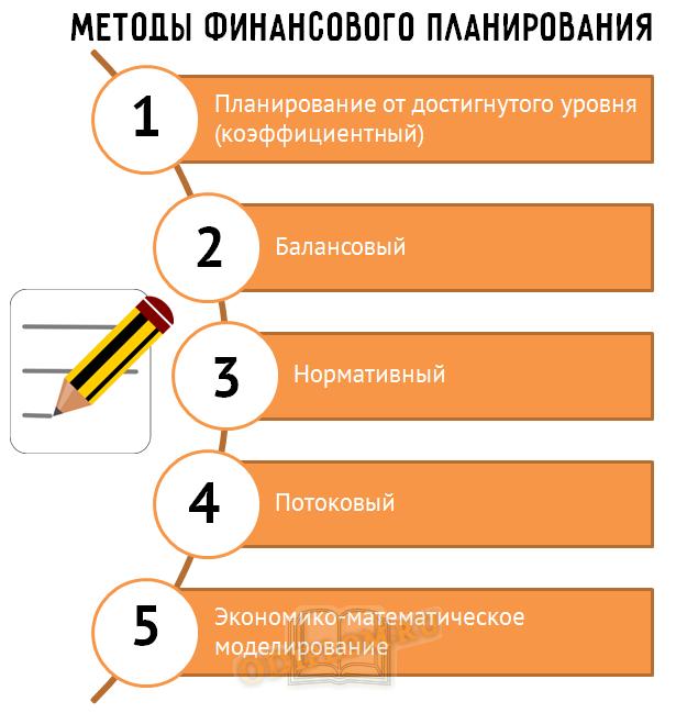 Методы финансового планирования