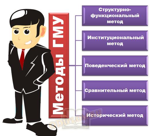 Методы ГМУ